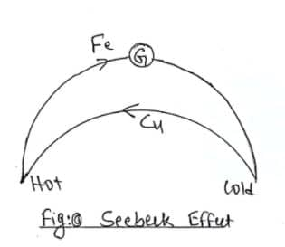Thermoelectric Effect Class 12